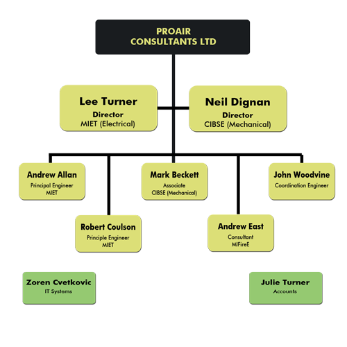 Proair Consultants Company Structure